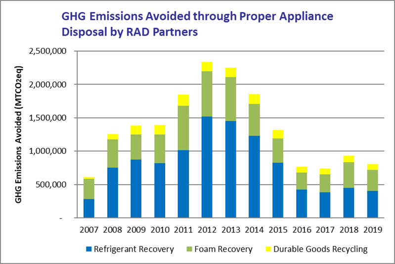 GHG Emissions Avoided through Proper Appliance Disposal by RAD Partners, 2007-2019