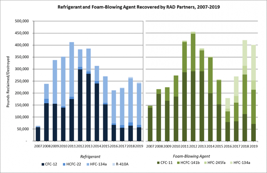 Refrigerants and Foam-Blowing Agents Recovered by RAD Partners, 2007-2019*