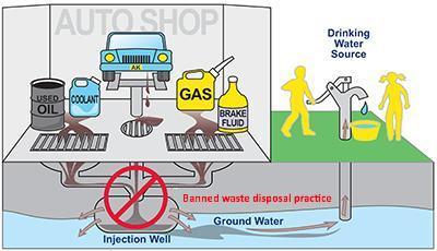 Idealized diagram of a motor vehicle waste disposal well.