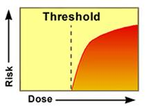 Threshold chart with risk and dose
