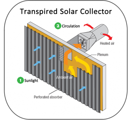 Diagram showing a transpired solar collector. Components are labeled with numbers that match the text.