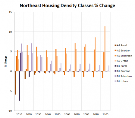 Chart shows the Northeast Housing Density Trends