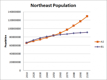 Chart shows the Northeast Population Trends