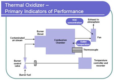 Diagram of Thermal Oxidizer – Primary Indicators of Performance