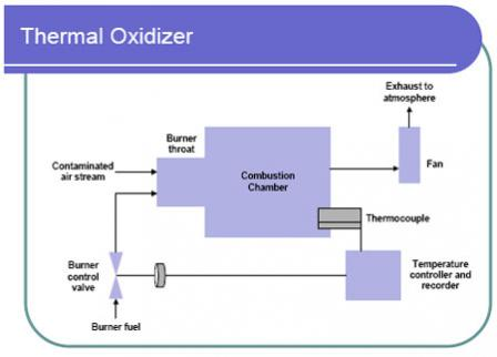 Diagram of a thermal oxidizer
