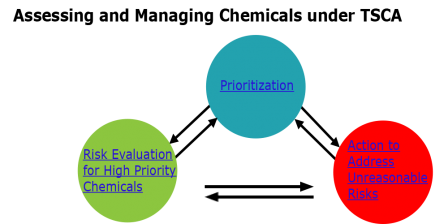 Graphic 3 circle triangle on chemical prioritization