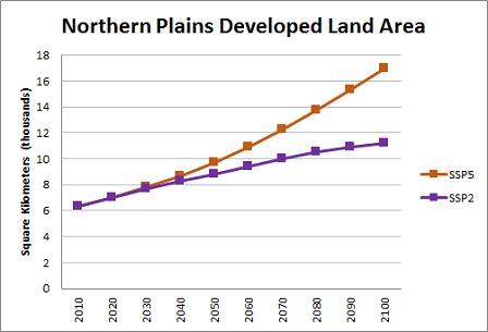 Land Use Chart of the Northern Plains Region