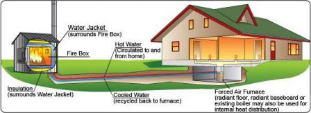 How a hydronic heater warms a house