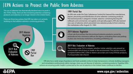 1989 Partial Ban on the manufacture, import, processing, and distribution of some asbestos-containing products. EPA also banned new uses of asbestos which prevent new asbestos products from entering the marketplace after August 25, 1989. These uses remain