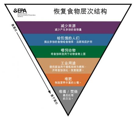 This is a translation of the Food Recovery Hierarchy in simplified Chinese