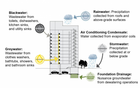 Best practices in non-potable water reuse within buildings