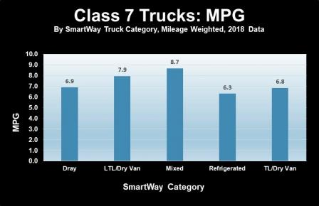 Bar chart showing SmartWay class 7 truck carrier percent of urban operations data for the 2018 data year.