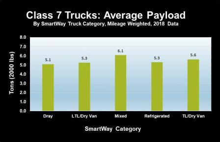 Bar chart showing SmartWay class 7 truck carrier average payload data for the 2018 data year.