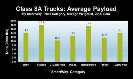 Bar chart showing SmartWay class 8A truck carrier average payload data for the 2018 data year.