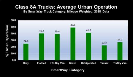 Bar chart showing SmartWay class 8A truck carrier percent of urban operations data for the 2018 data year.