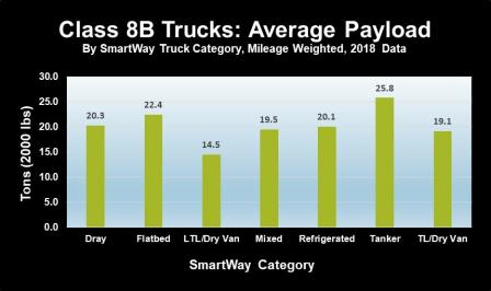 Bar chart showing SmartWay carrier average payload data for the 2018 data year.