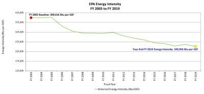 Graph showing that EPA reduced its energy intensity to 249,956 Btu per GSF in fiscal year 2019 compared to the fiscal year 2003 baseline of 399,616 Btu per GSF.