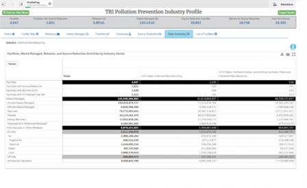 Chemical Manufacturing Data Summary in the TRI P2 Industry Profile