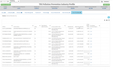 Chemical Manufacturing Facilities in the TRI P2 Industry Profile