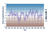 Line graph showing drought conditions, averaged over the contiguous 48 states, for each year from 1895 to 2015.