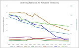 2019 Air Emissions Graph Showing Decline of Key Pollutants