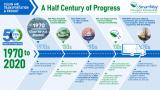 This image shows historical milestones related to EPA's work on freight efficiency via rules, policies and voluntary programs like EPA's SmartWay.